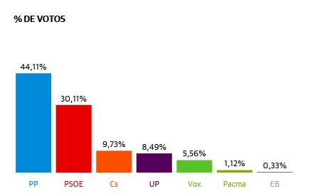 Resultados al Senado en Lardero