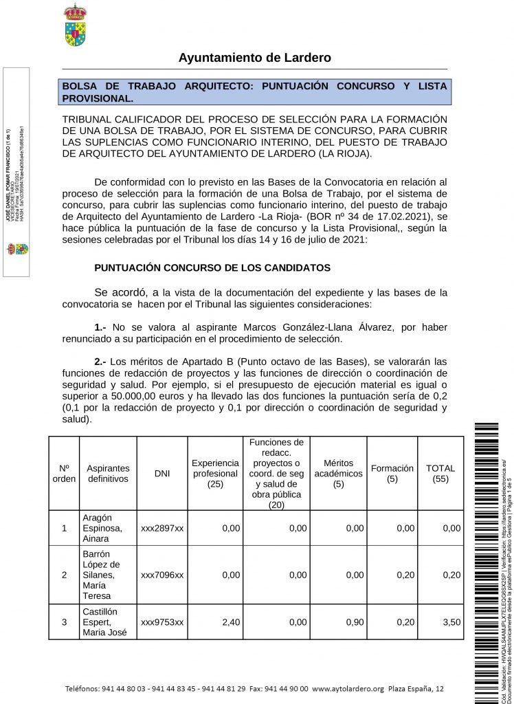 20210719_Publicación_RELACION PUNTUACION CONCURSO Y LISTA PROVISONAL BOLSA DE TRABAJO ARQUITECTO (1)-1
